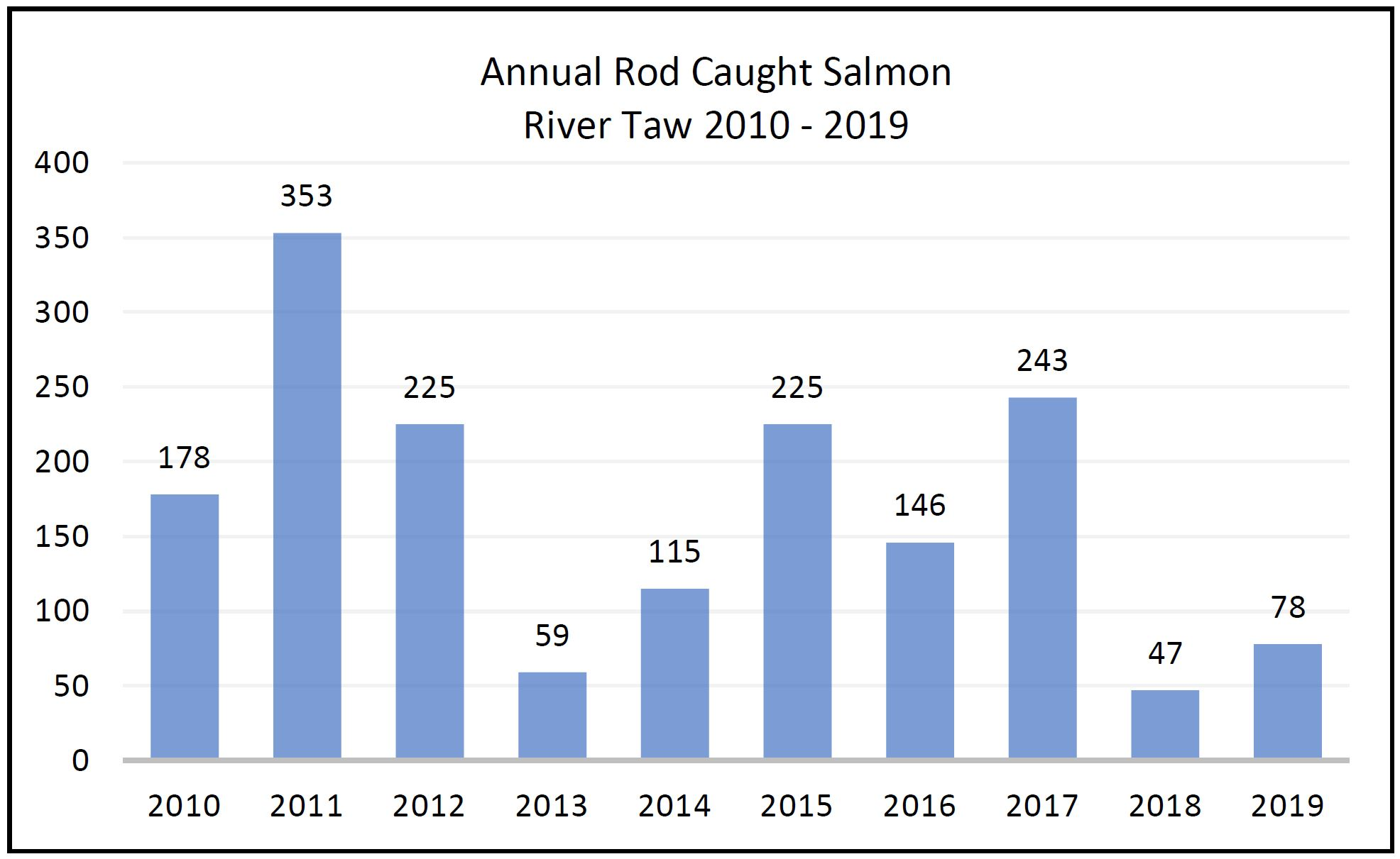 Annual Rod Caught Salmon - River Taw - 2010 to 2019