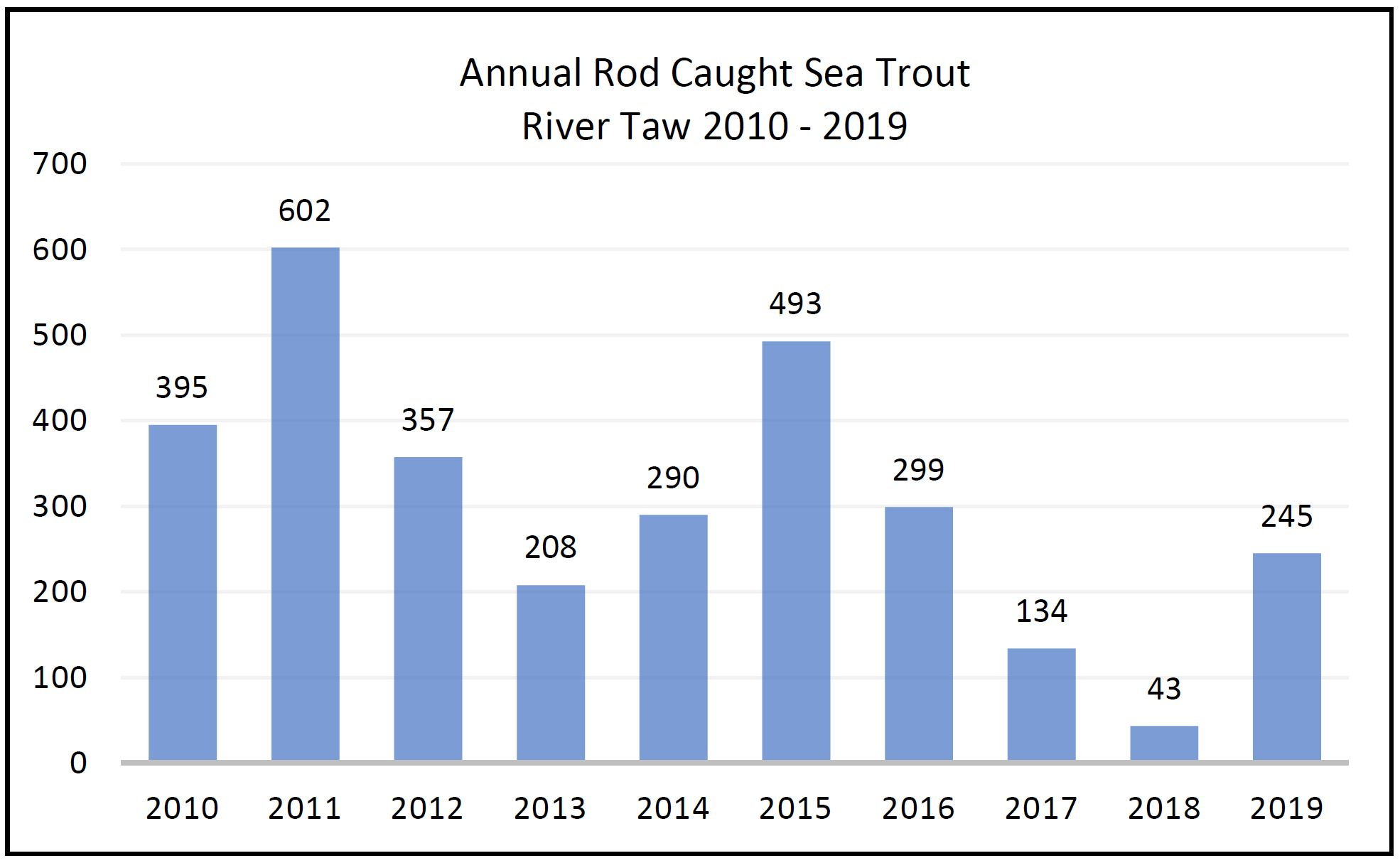 Annual Rod Caught Sea Trout - River Taw - 2010 to 2019
