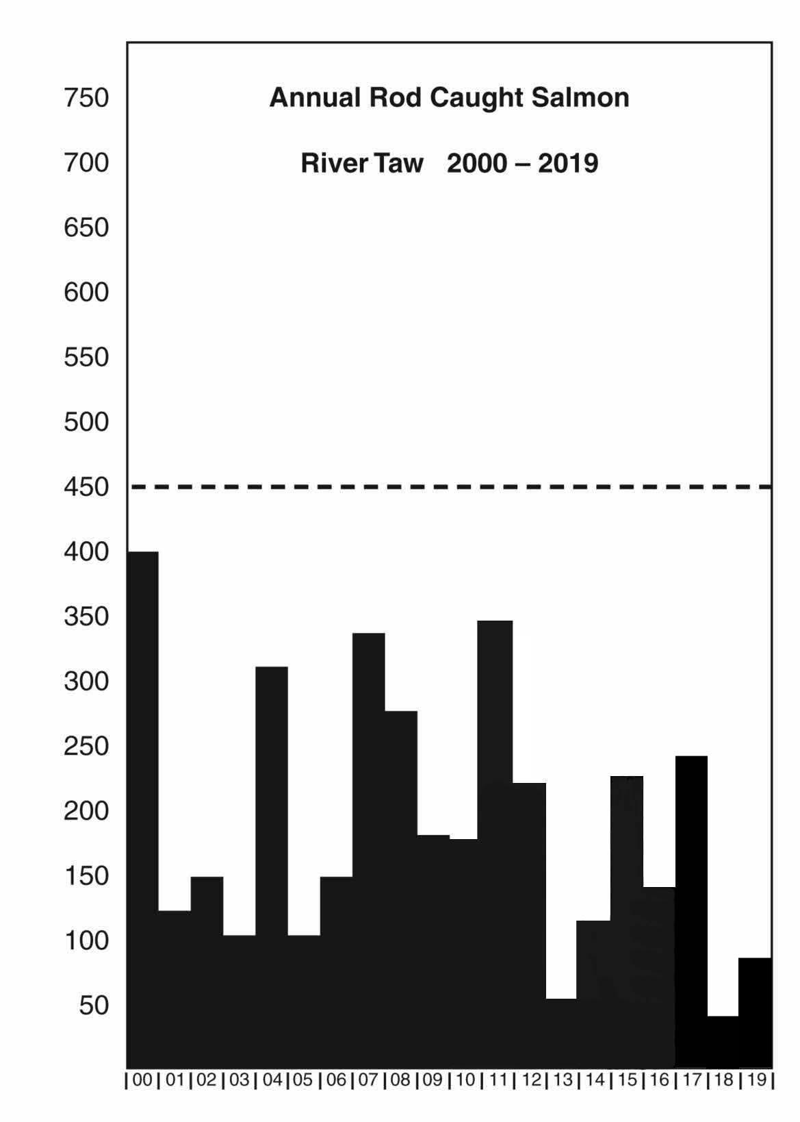 Annual Rod Caught Salmon - River Taw - 2000 to 2019