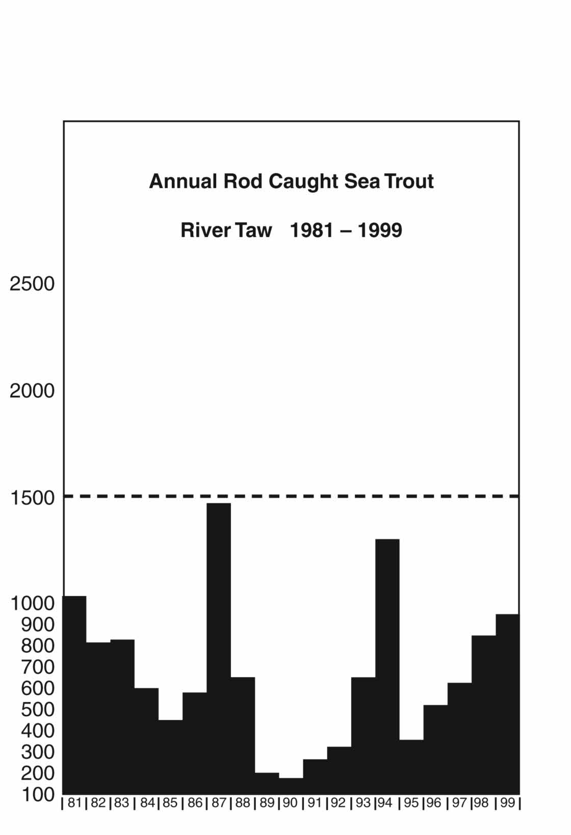 Annual Rod Caught Sea Trout - River Taw - 1981 to 1999