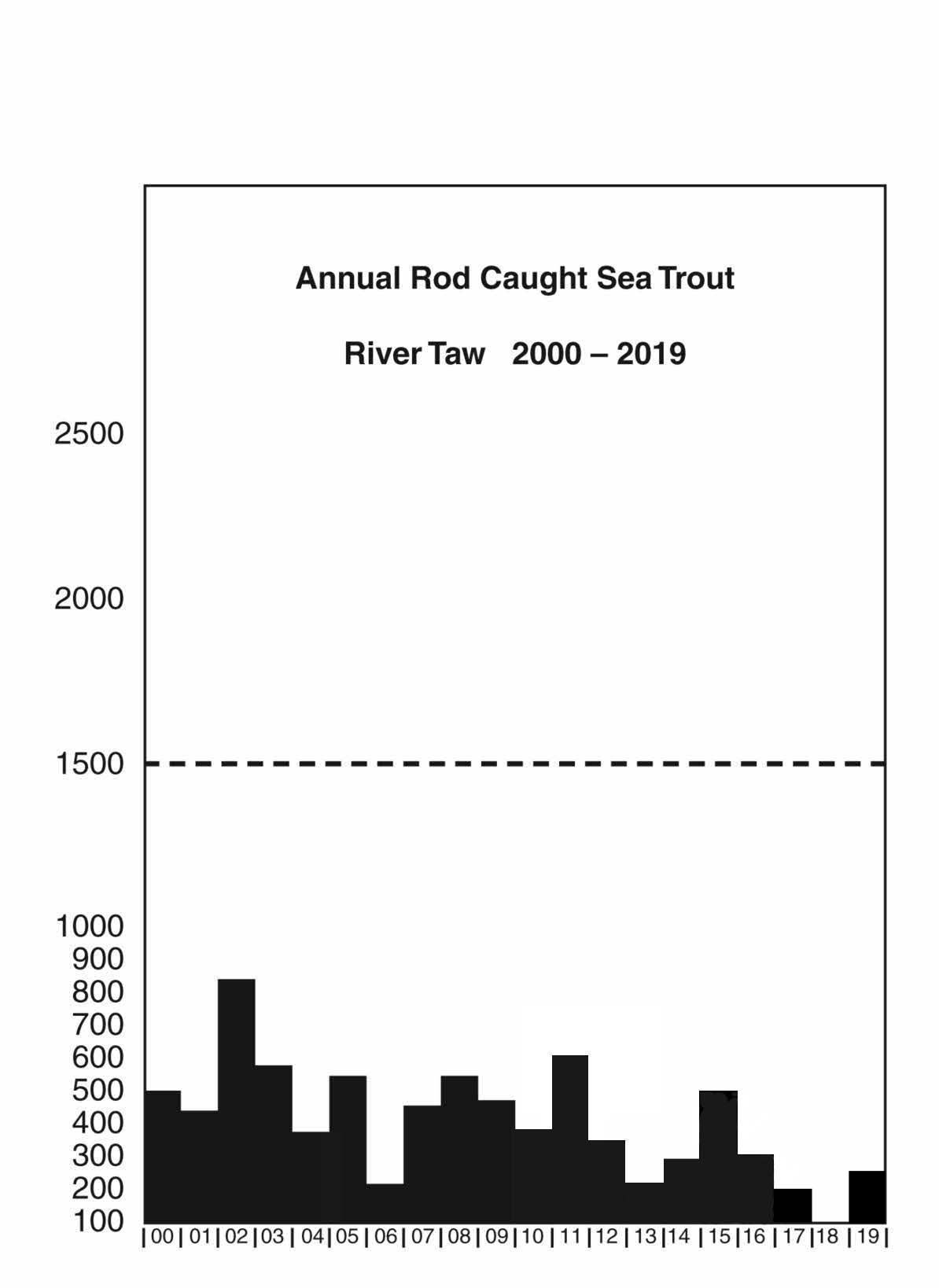 Annual Rod Caught Sea Trout - River Taw - 2000 to 2019